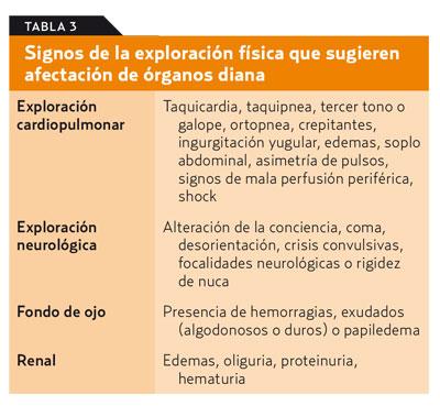 Causa del daño del órgano final en los signos de hipertensión